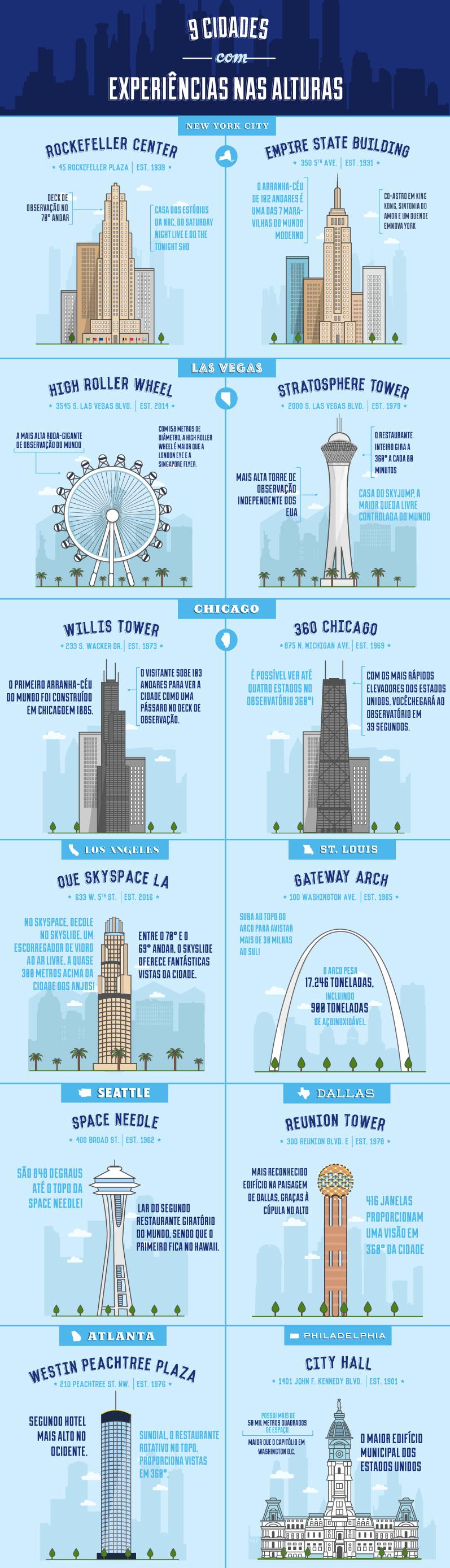 Infográfico mostrando 9 arranha-céus imperdíveis nos EUA